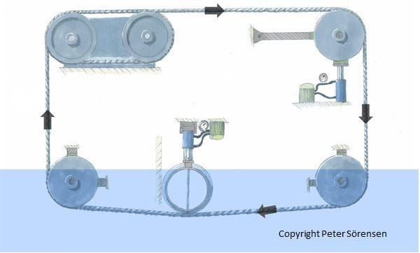 uendelig wire og høj hastighed